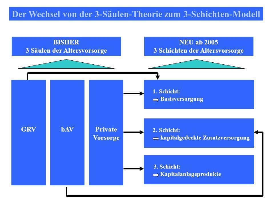 Der Wechsel von der 3-Säulen-Theorie zum 3-Schichten-Modell BISHER 3 Säulen der Altersvorsorge NEU ab 2005 3 Schichten der Altersvorsorge Private Vorsorge bAVGRV 1.