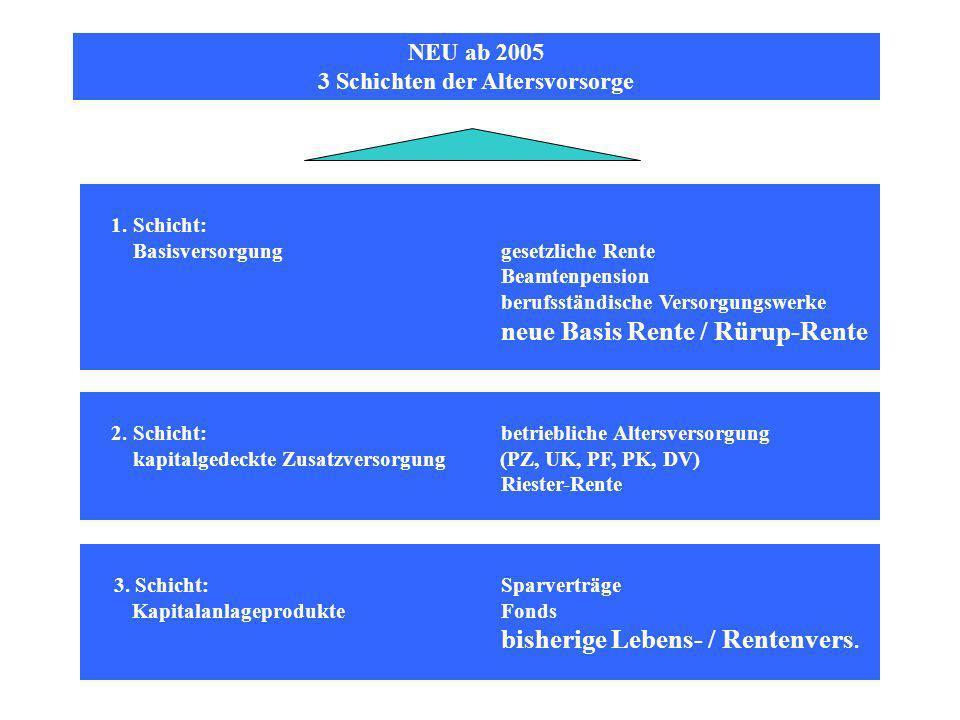 NEU ab 2005 3 Schichten der Altersvorsorge 1.