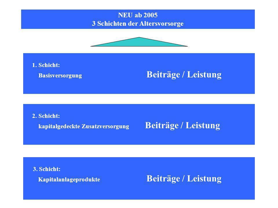 NEU ab 2005 3 Schichten der Altersvorsorge 1.Schicht: Basisversorgung Beiträge / Leistung 3.