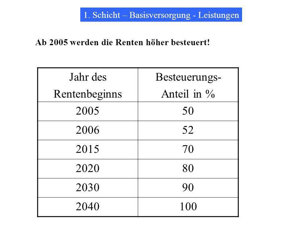 1.Schicht – Basisversorgung - Leistungen Ab 2005 werden die Renten höher besteuert.