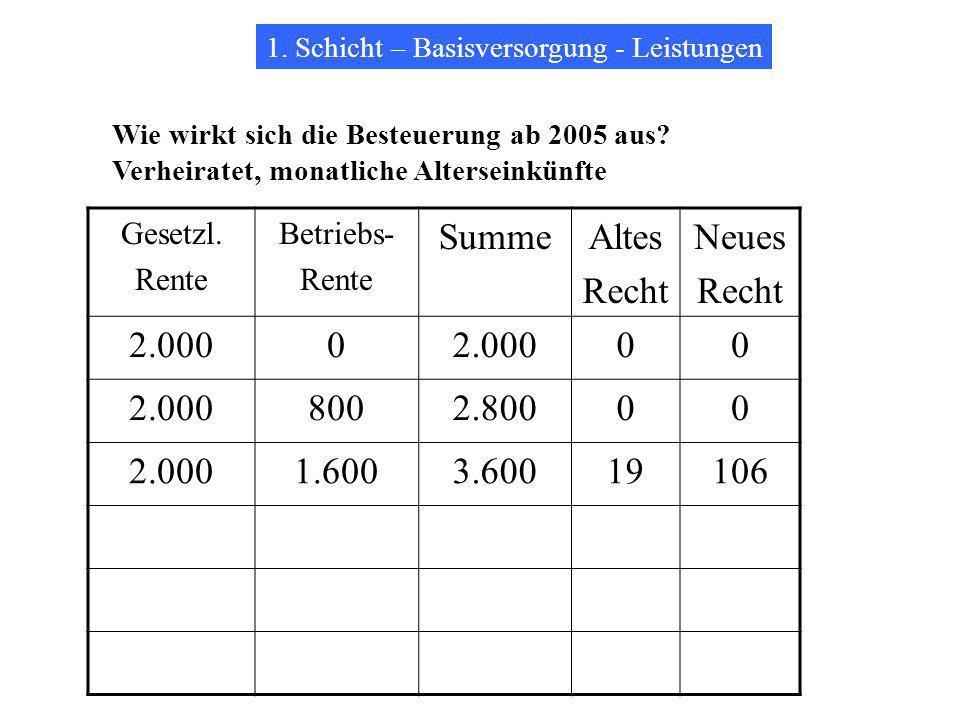 1.Schicht – Basisversorgung - Leistungen Wie wirkt sich die Besteuerung ab 2005 aus.