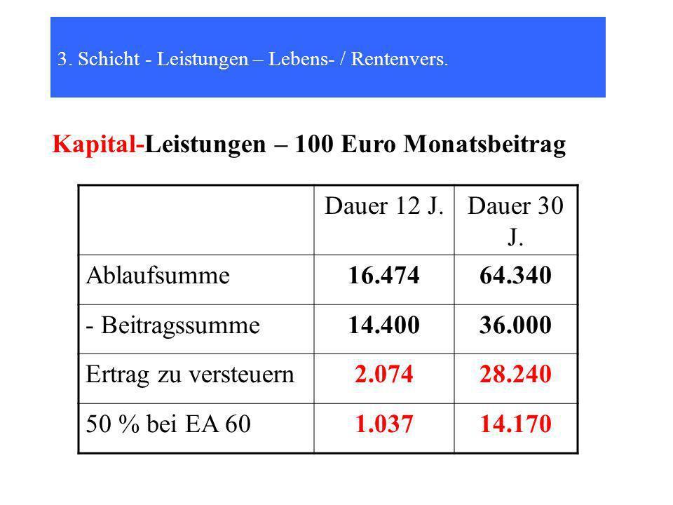 3.Schicht - Leistungen – Lebens- / Rentenvers.