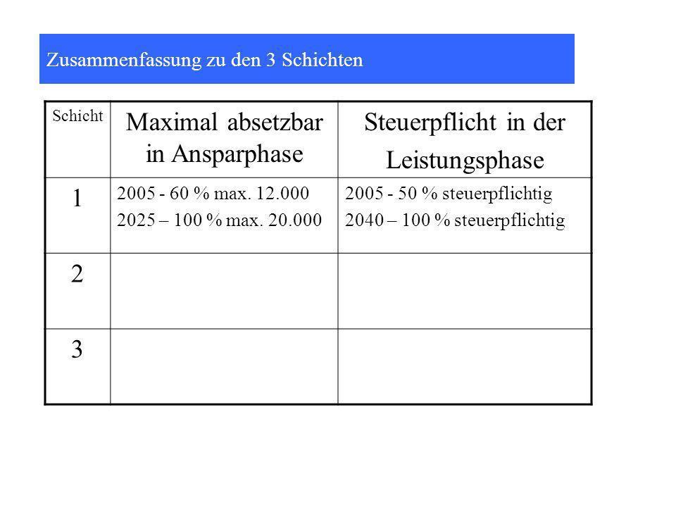 Zusammenfassung zu den 3 Schichten Schicht Maximal absetzbar in Ansparphase Steuerpflicht in der Leistungsphase 1 2005 - 60 % max.