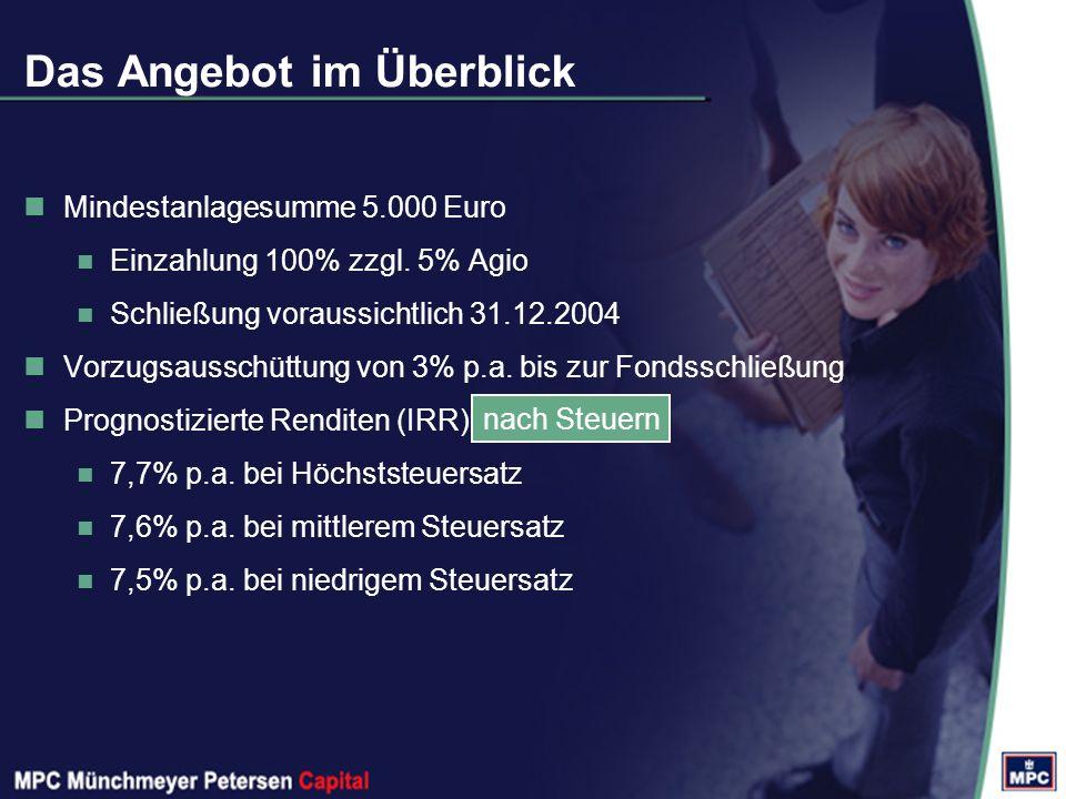 Das Angebot im Überblick Mindestanlagesumme 5.000 Euro Einzahlung 100% zzgl.
