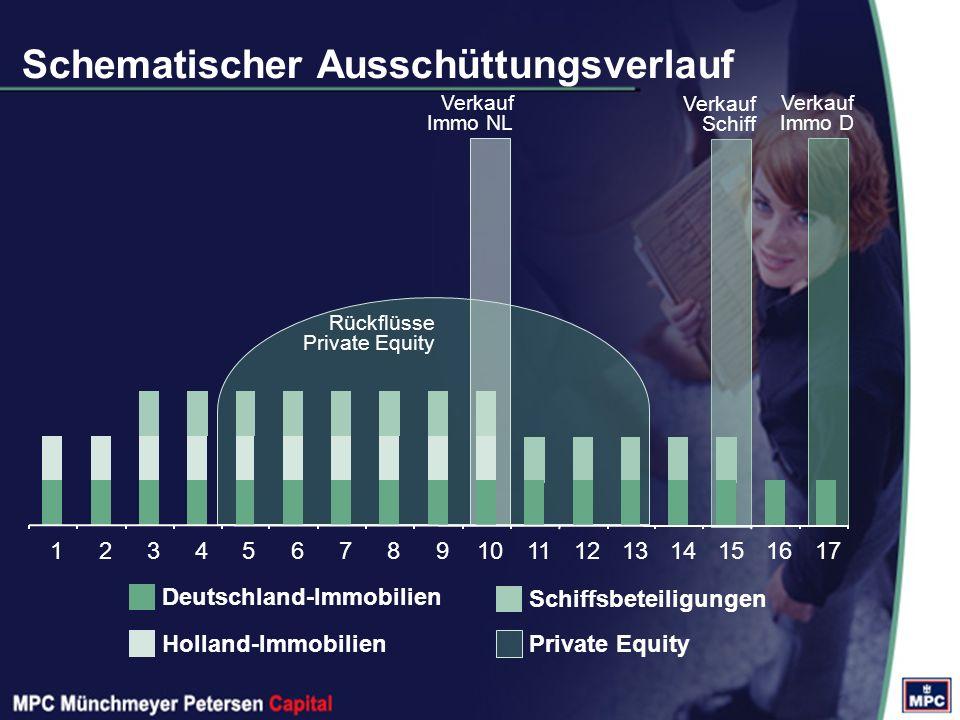 Private Equity Rückflüsse Private Equity Verkauf Schiff Schiffsbeteiligungen Verkauf Immo NL Holland-Immobilien Deutschland-Immobilien Verkauf Immo D 1234567891011121314151617 Schematischer Ausschüttungsverlauf