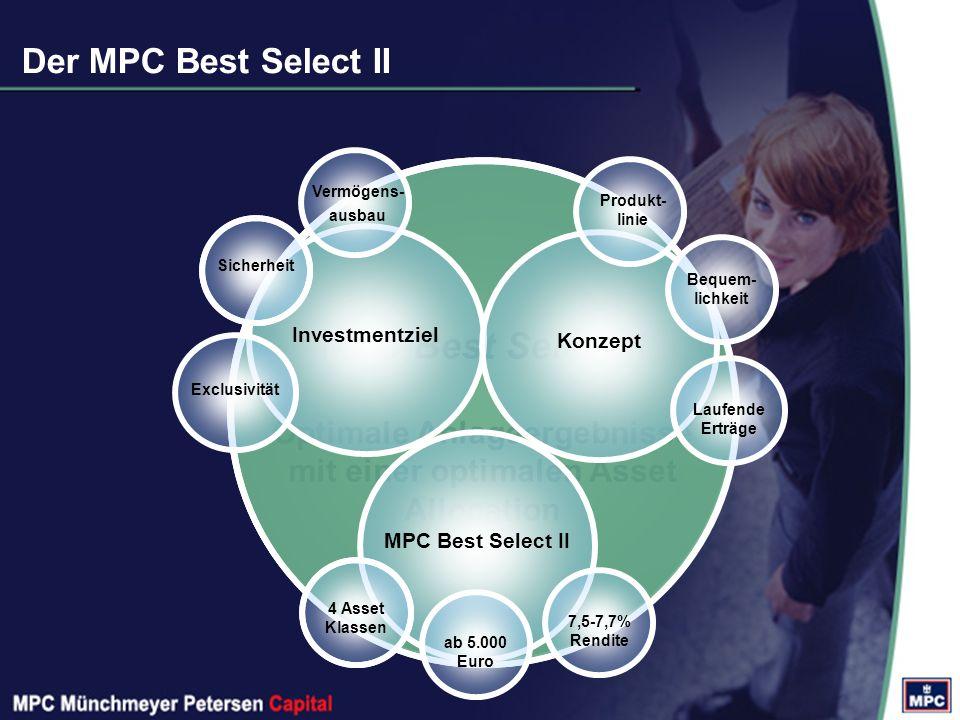 MPC Best Select II Optimale Anlageergebnisse mit einer optimalen Asset Allocation Der MPC Best Select II Investmentziel Sicherheit Exclusivität Vermögens- ausbau Konzept Laufende Erträge Bequem- lichkeit Produkt- linie MPC Best Select II 4 Asset Klassen ab 5.000 Euro 7,5-7,7% Rendite