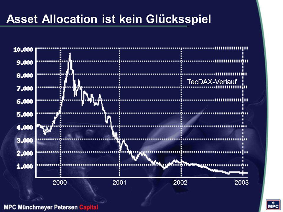 Asset Allocation ist kein Glücksspiel 2000200120022003 TecDAX-Verlauf