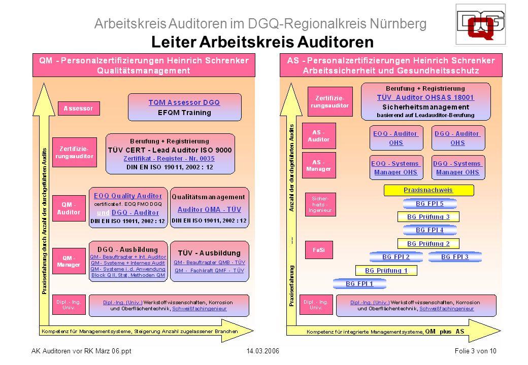 Arbeitskreis Auditoren im DGQ-Regionalkreis Nürnberg AK Auditoren vor RK März 06.ppt14.03.2006Folie 3 von 10 Leiter Arbeitskreis Auditoren