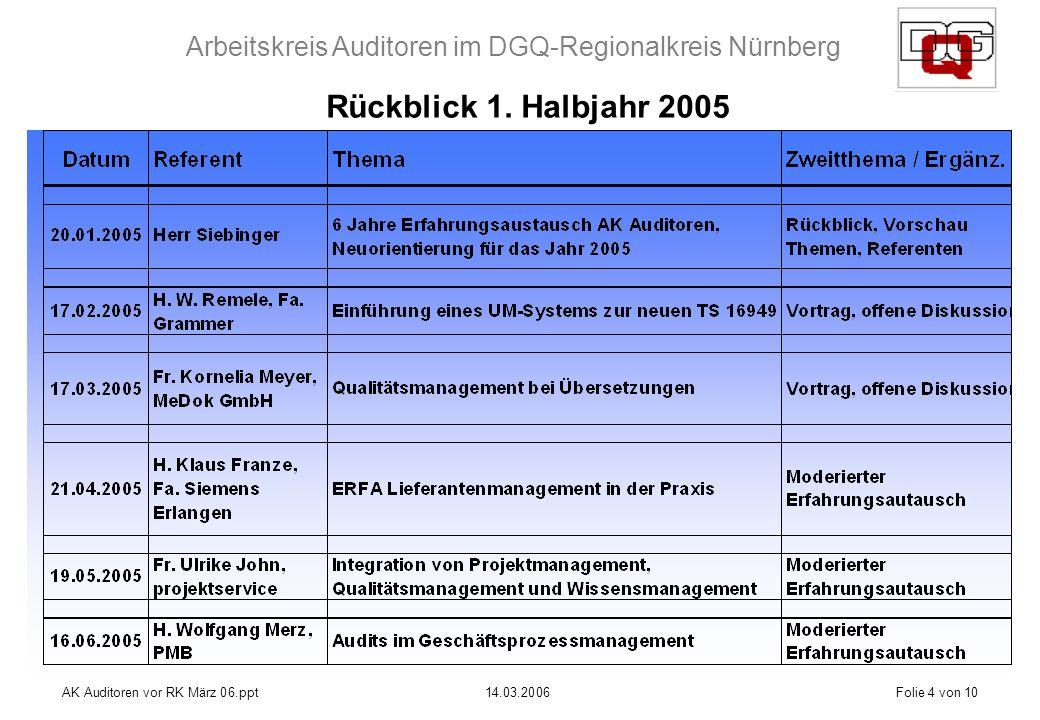 Arbeitskreis Auditoren im DGQ-Regionalkreis Nürnberg AK Auditoren vor RK März 06.ppt14.03.2006Folie 4 von 10 Rückblick 1.