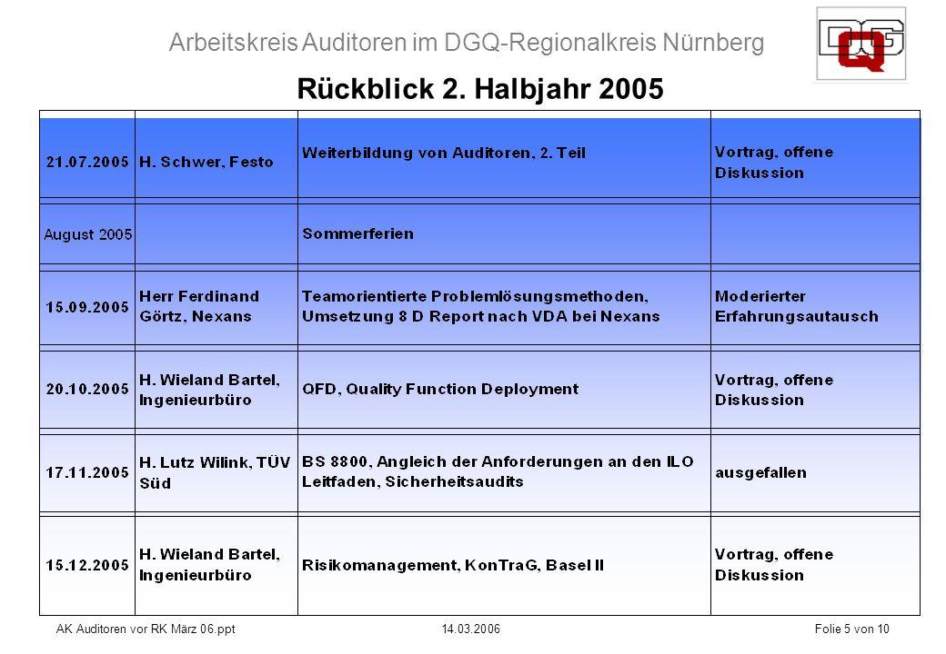 Arbeitskreis Auditoren im DGQ-Regionalkreis Nürnberg AK Auditoren vor RK März 06.ppt14.03.2006Folie 5 von 10 Rückblick 2.
