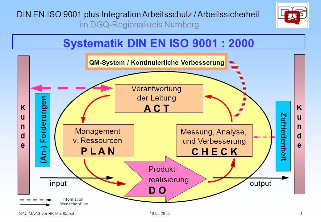 Systematik DIN EN ISO 9001 : 2000 Information Wertschöpfung QM-System / Kontinuierliche Verbesserung inputoutput KundeKunde (An-) Forderungen Zufriede