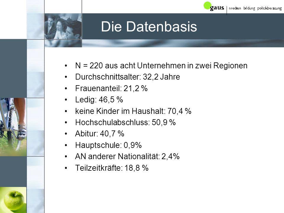 Die Datenbasis N = 220 aus acht Unternehmen in zwei Regionen Durchschnittsalter: 32,2 Jahre Frauenanteil: 21,2 % Ledig: 46,5 % keine Kinder im Haushal