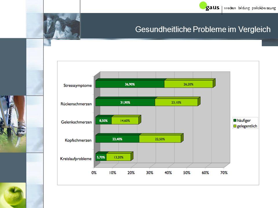 www.praeventionskompetenz.de Gesundheitliche Probleme im Vergleich