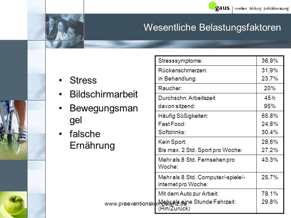 www.praeventionskompetenz.de Wesentliche Belastungsfaktoren Stress Bildschirmarbeit Bewegungsman gel falsche Ernährung Stresssymptome:36,9% Rückenschmerzen: in Behandlung: 31,9% 23,7% Raucher:20% Durchschn.