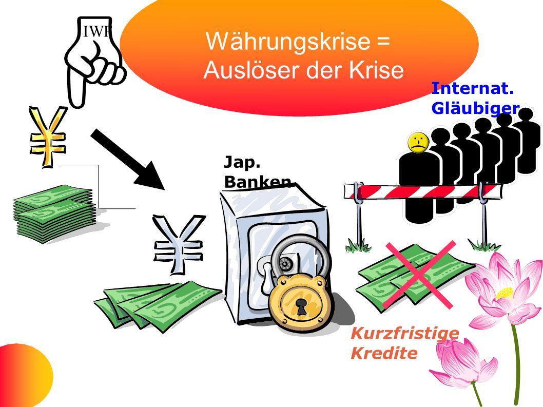 Währungskrise = Auslöser der Krise Jap. Banken Internat. Gläubiger Kurzfristige Kredite IWF