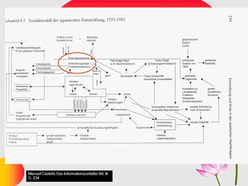 15 Sozialmodell Japans Manuel Castells Das Informationszeitalter Bd. III S. 234