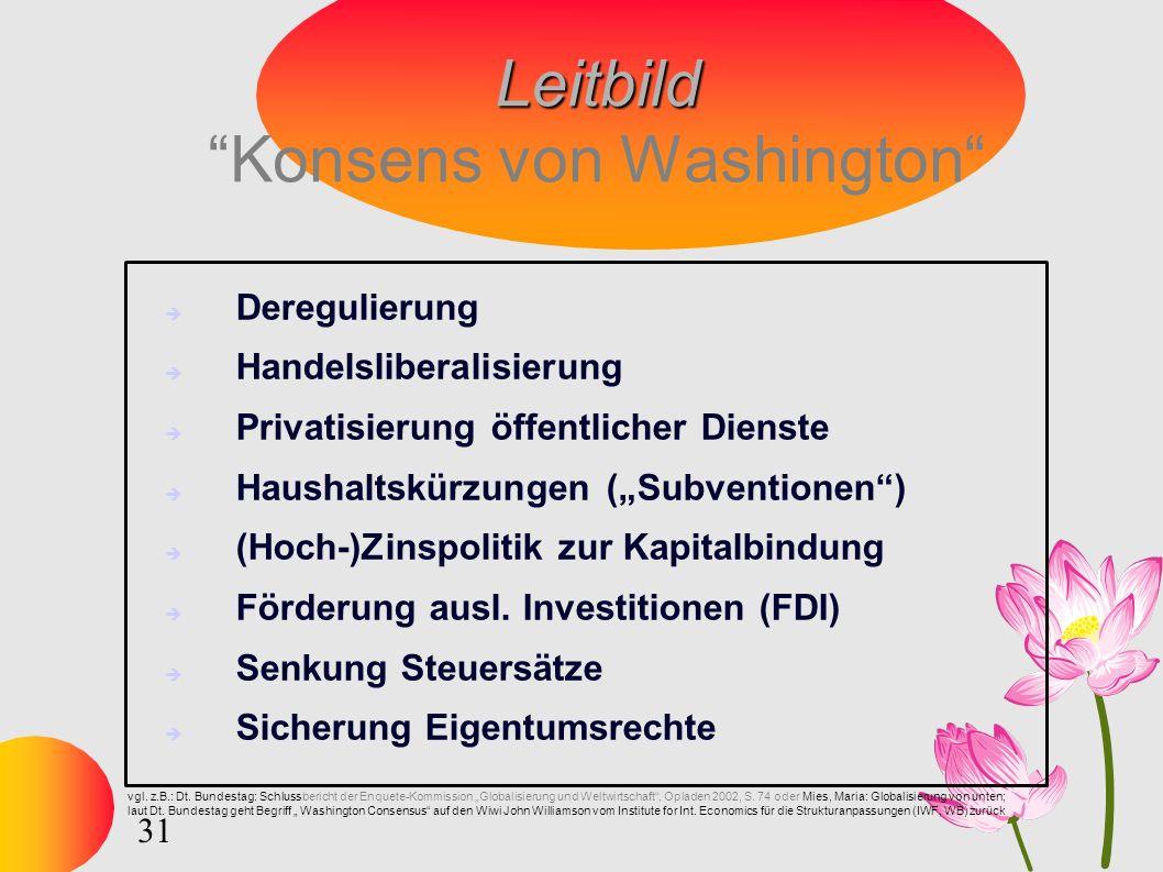 31 Leitbild Leitbild Konsens von Washington Deregulierung Handelsliberalisierung Privatisierung öffentlicher Dienste Haushaltskürzungen (Subventionen) (Hoch-)Zinspolitik zur Kapitalbindung Förderung ausl.