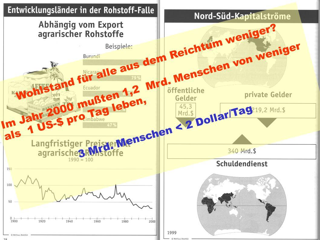 34 Indices des Weltungleichgewichts Wohlstand für alle aus dem Reichtum weniger.