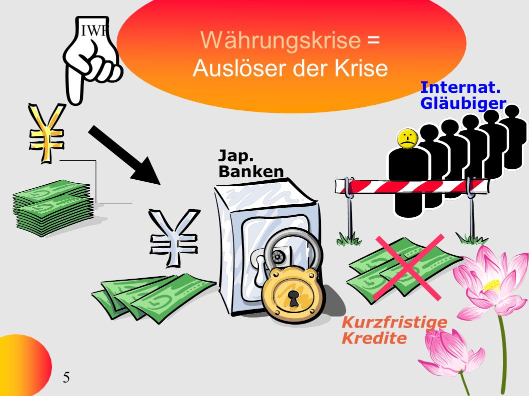 5 Währungskrise = Auslöser der Krise Jap. Banken Internat. Gläubiger Kurzfristige Kredite IWF
