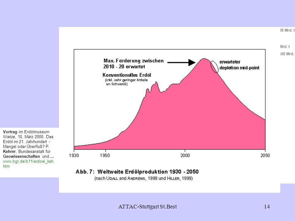ATTAC-Stuttgart St.Best14 Vortrag im Erdölmuseum Wietze, 10. März 2000. Das Erdöl im 21. Jahrhundert - Mangel oder Überfluß? P. Kehrer, Bundesanstalt