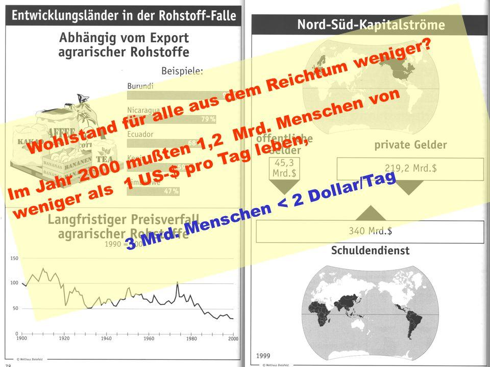 ATTAC-Stuttgart St.Best9 Indices des Weltungleichgewichts Wohlstand für alle aus dem Reichtum weniger? Im Jahr 2000 mußten 1,2 Mrd. Menschen von wenig