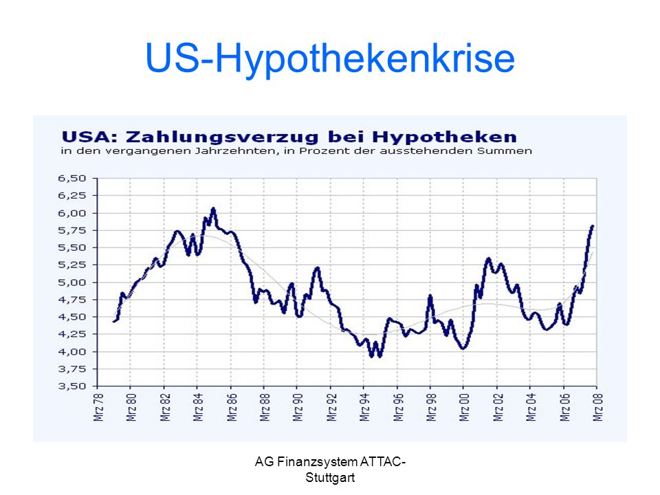 AG Finanzsystem ATTAC- Stuttgart US-Hypothekenkrise