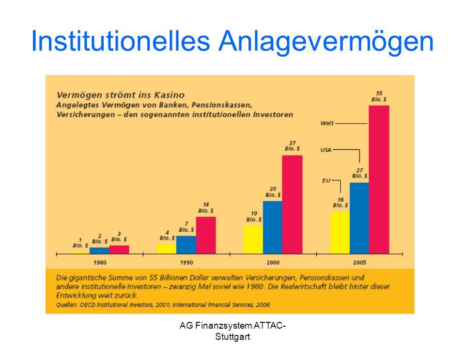 AG Finanzsystem ATTAC- Stuttgart Institutionelles Anlagevermögen