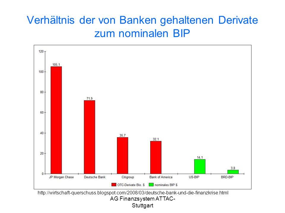 AG Finanzsystem ATTAC- Stuttgart Verhältnis der von Banken gehaltenen Derivate zum nominalen BIP http://wirtschaft-querschuss.blogspot.com/2008/03/deu