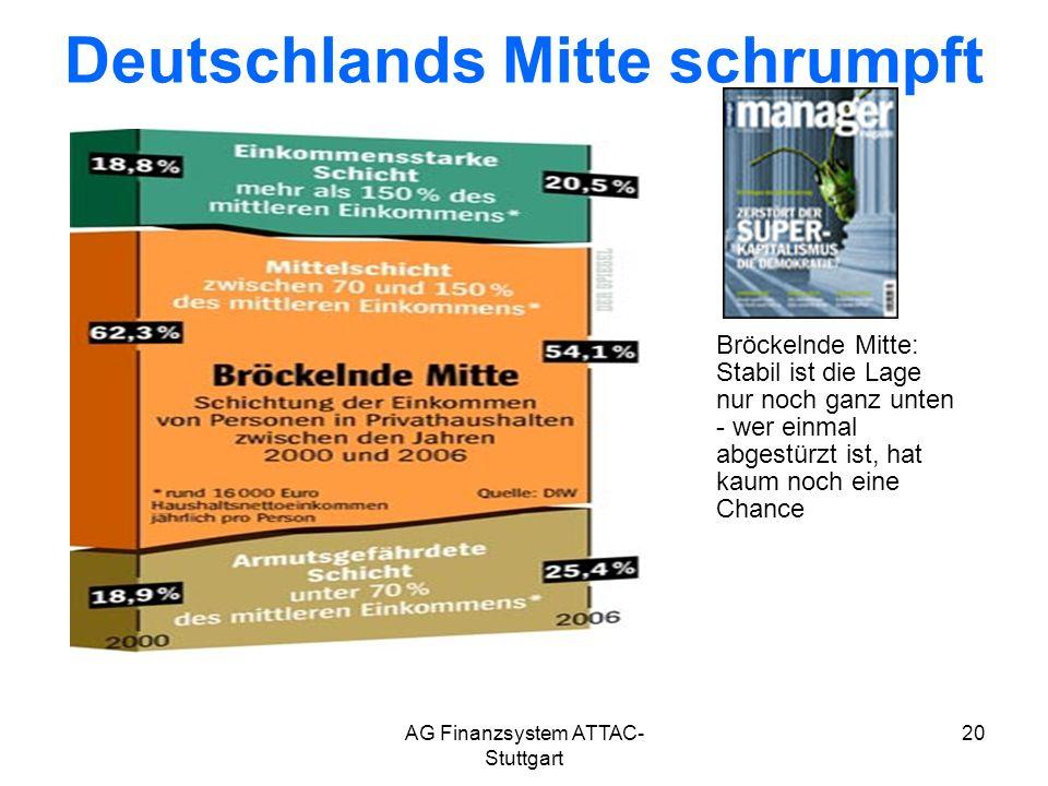 AG Finanzsystem ATTAC- Stuttgart 20 Deutschlands Mitte schrumpft Bröckelnde Mitte: Stabil ist die Lage nur noch ganz unten - wer einmal abgestürzt ist, hat kaum noch eine Chance