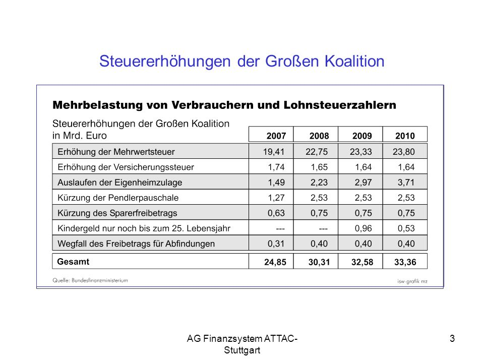 AG Finanzsystem ATTAC- Stuttgart 14 Einzigartig: Abgabenlast in Deutschland nahm bei niedrigem Einkommen zu und gleichzeitig bei hohen ab!