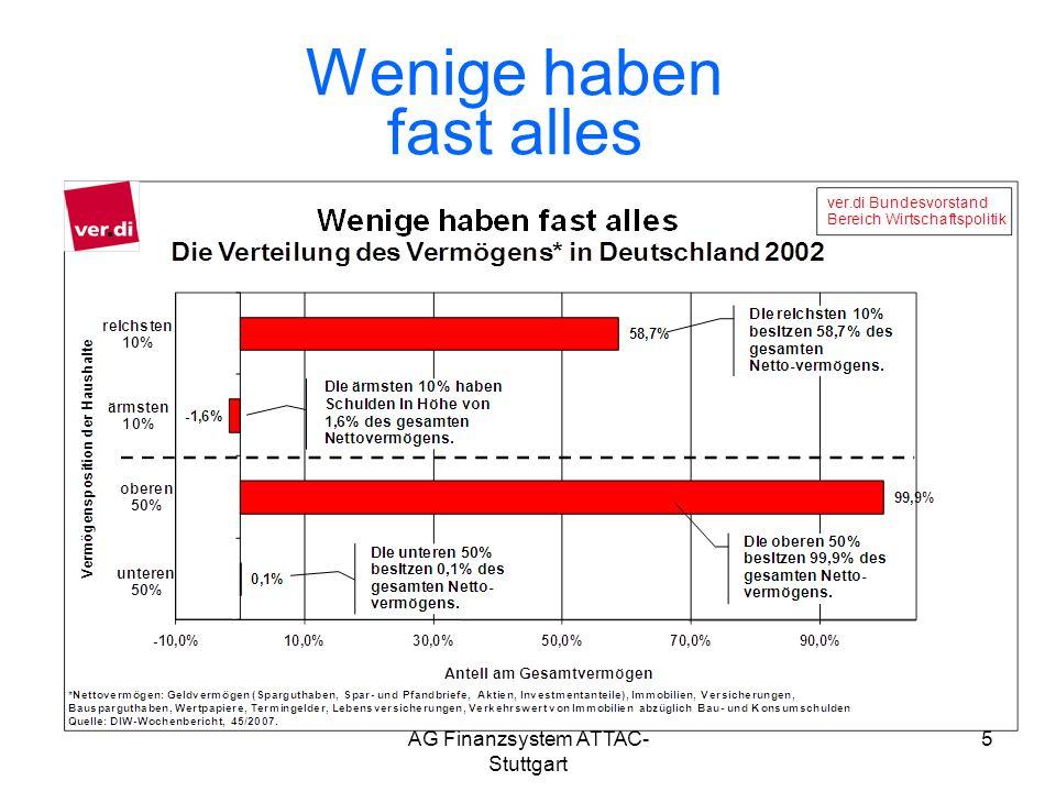 AG Finanzsystem ATTAC- Stuttgart Verhältnis der von Banken gehaltenen Derivate zum nominalen BIP http://wirtschaft-querschuss.blogspot.com/2008/03/deutsche-bank-und-die-finanzkrise.html