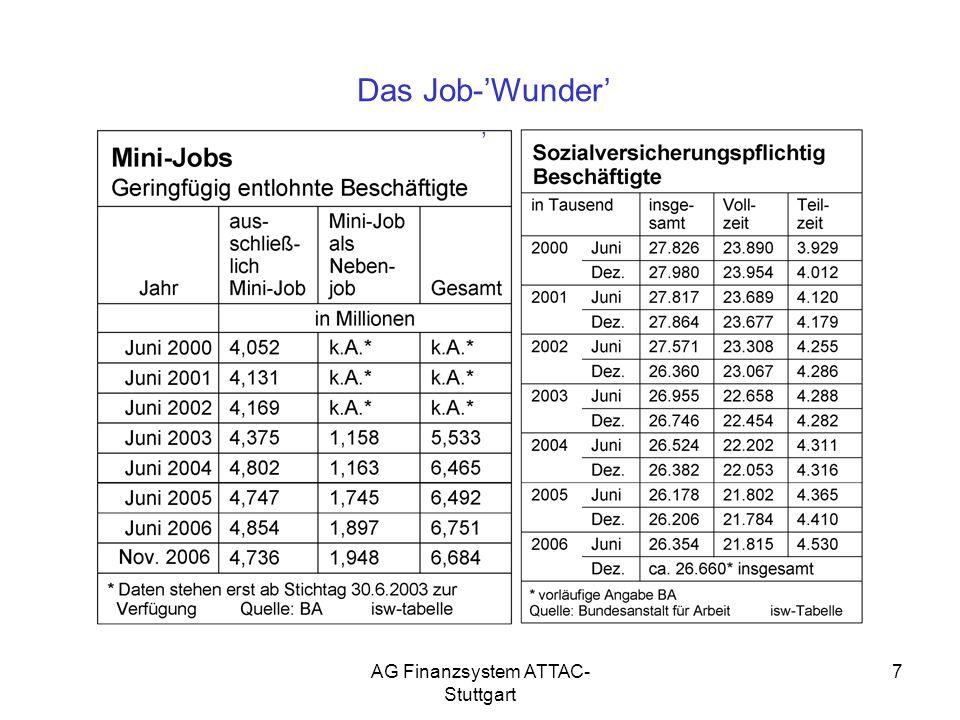 7 Das Job-Wunder