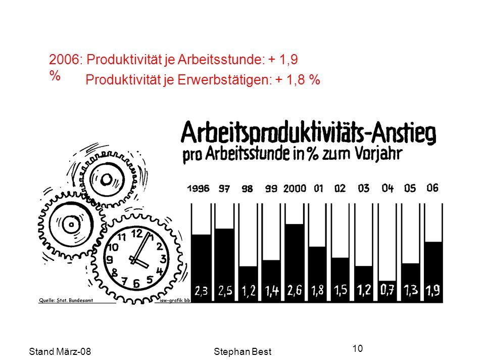 Stand März-08Stephan Best 10 2006: Produktivität je Arbeitsstunde: + 1,9 % Produktivität je Erwerbstätigen: + 1,8 %