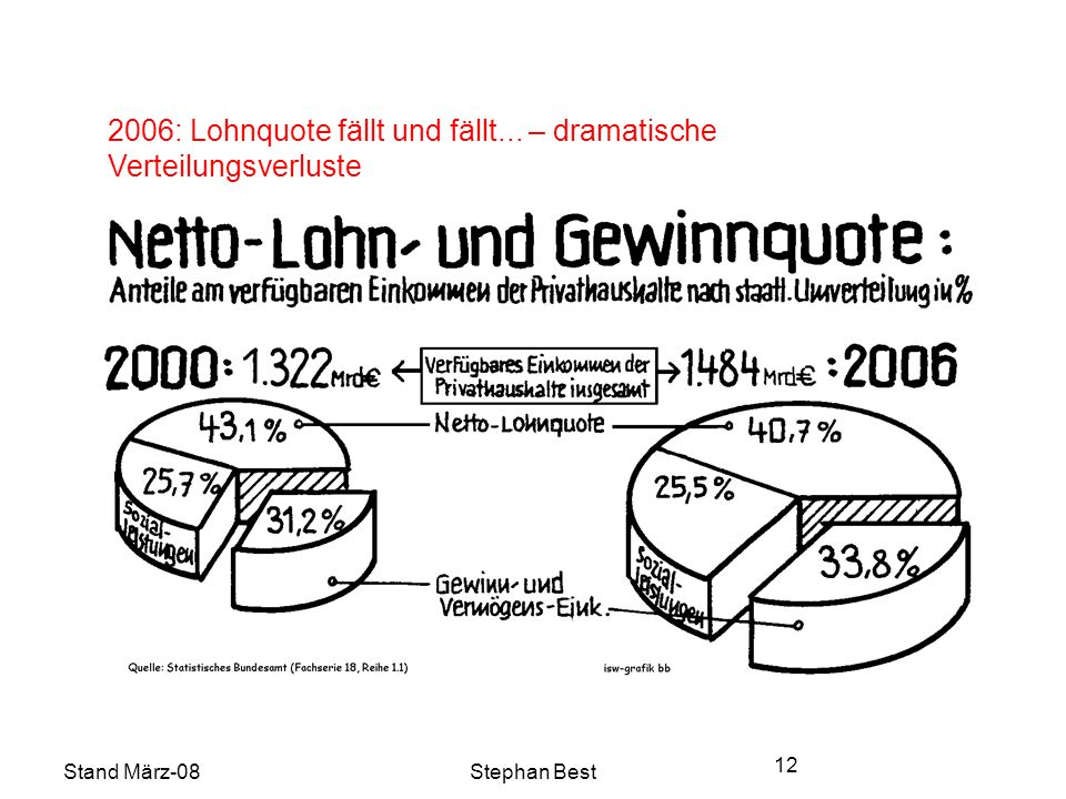 Stand März-08Stephan Best 12 2006: Lohnquote fällt und fällt... – dramatische Verteilungsverluste