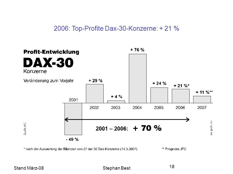 Stand März-08Stephan Best 18 2006: Top-Profite Dax-30-Konzerne: + 21 %