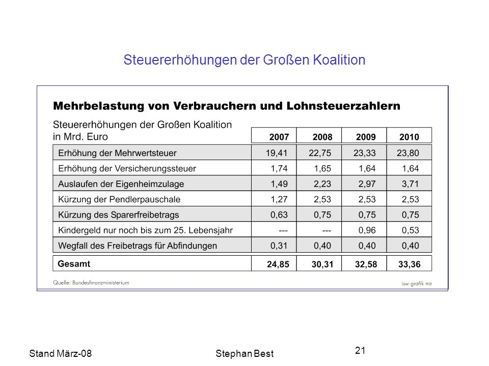 Stand März-08Stephan Best 21 Steuererhöhungen der Großen Koalition