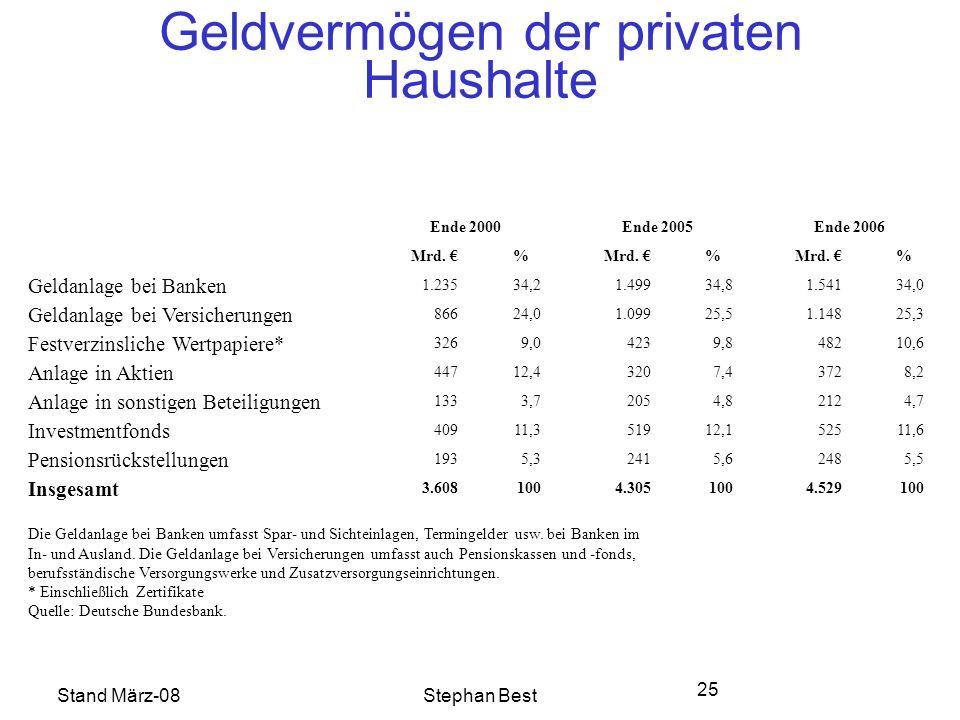 Stand März-08Stephan Best 25 Geldvermögen der privaten Haushalte