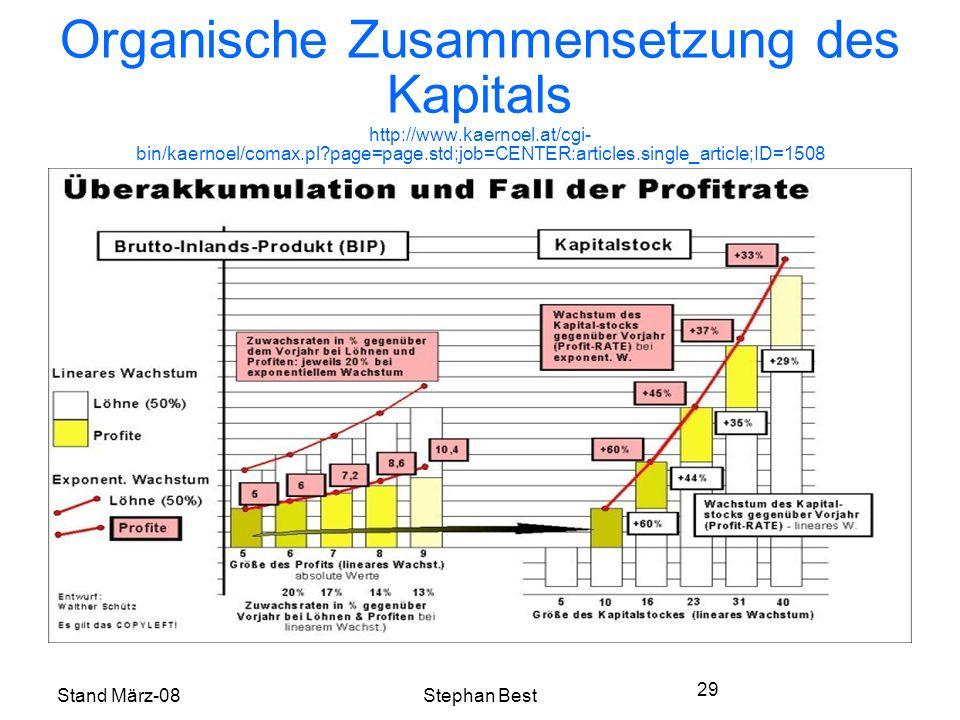 Stand März-08Stephan Best 29 Organische Zusammensetzung des Kapitals http://www.kaernoel.at/cgi- bin/kaernoel/comax.pl page=page.std;job=CENTER:articles.single_article;ID=1508