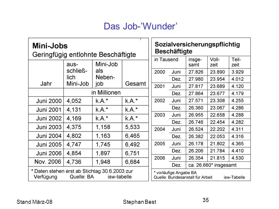 Stand März-08Stephan Best 35 Das Job-Wunder