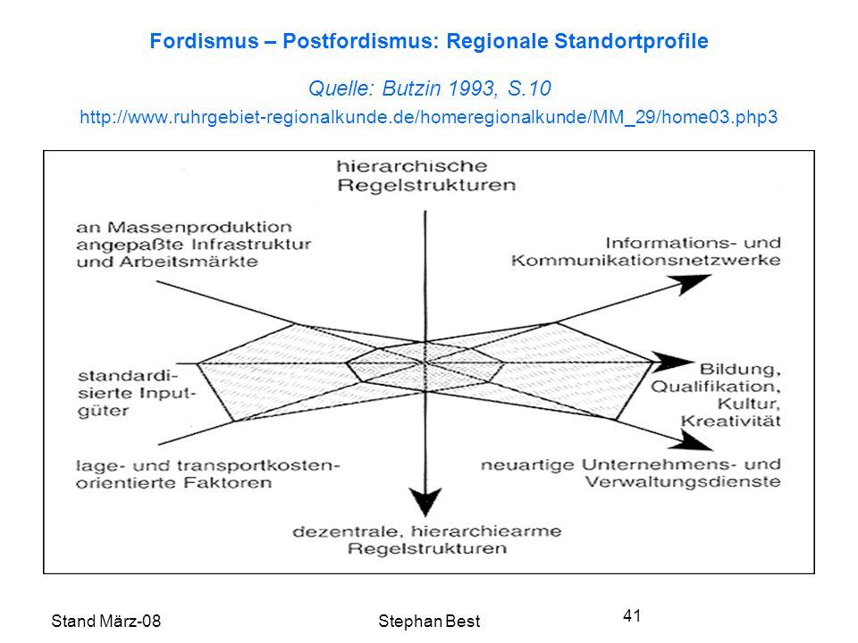Stand März-08Stephan Best 41 Fordismus – Postfordismus: Regionale Standortprofile Quelle: Butzin 1993, S.10 http://www.ruhrgebiet-regionalkunde.de/homeregionalkunde/MM_29/home03.php3