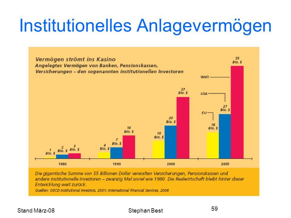 Stand März-08Stephan Best 59 Institutionelles Anlagevermögen