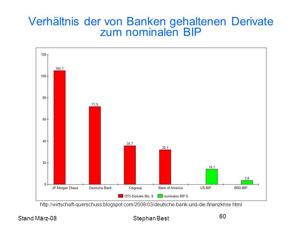 Stand März-08Stephan Best 60 Verhältnis der von Banken gehaltenen Derivate zum nominalen BIP http://wirtschaft-querschuss.blogspot.com/2008/03/deutsche-bank-und-die-finanzkrise.html