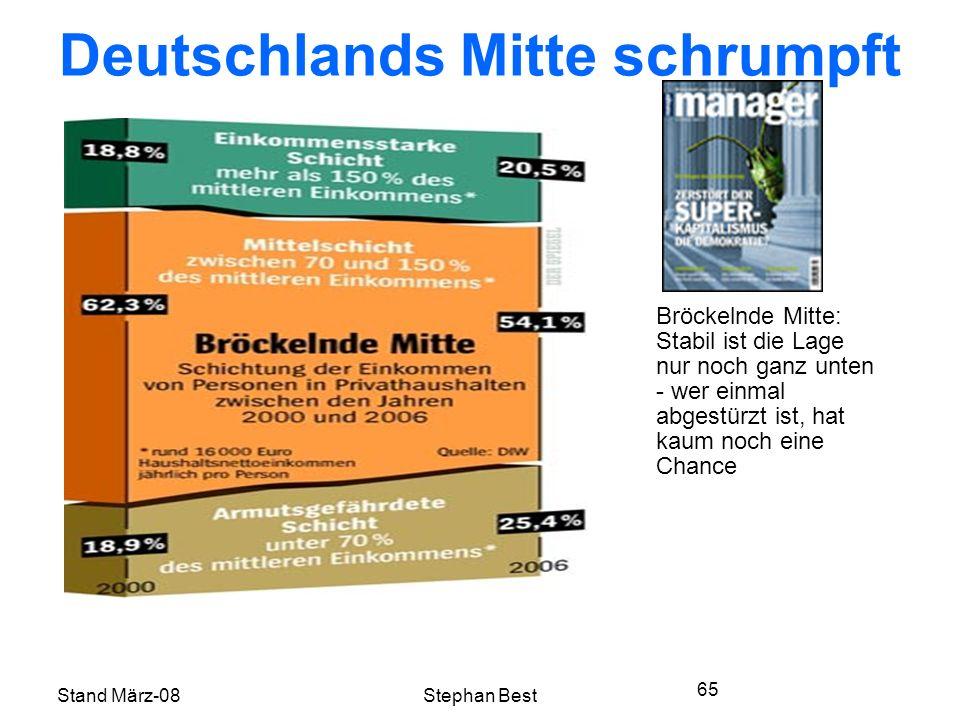 Stand März-08Stephan Best 65 Deutschlands Mitte schrumpft Bröckelnde Mitte: Stabil ist die Lage nur noch ganz unten - wer einmal abgestürzt ist, hat kaum noch eine Chance