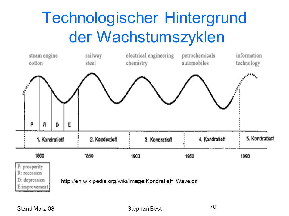 Stand März-08Stephan Best 70 Technologischer Hintergrund der Wachstumszyklen http://en.wikipedia.org/wiki/Image:Kondratieff_Wave.gif