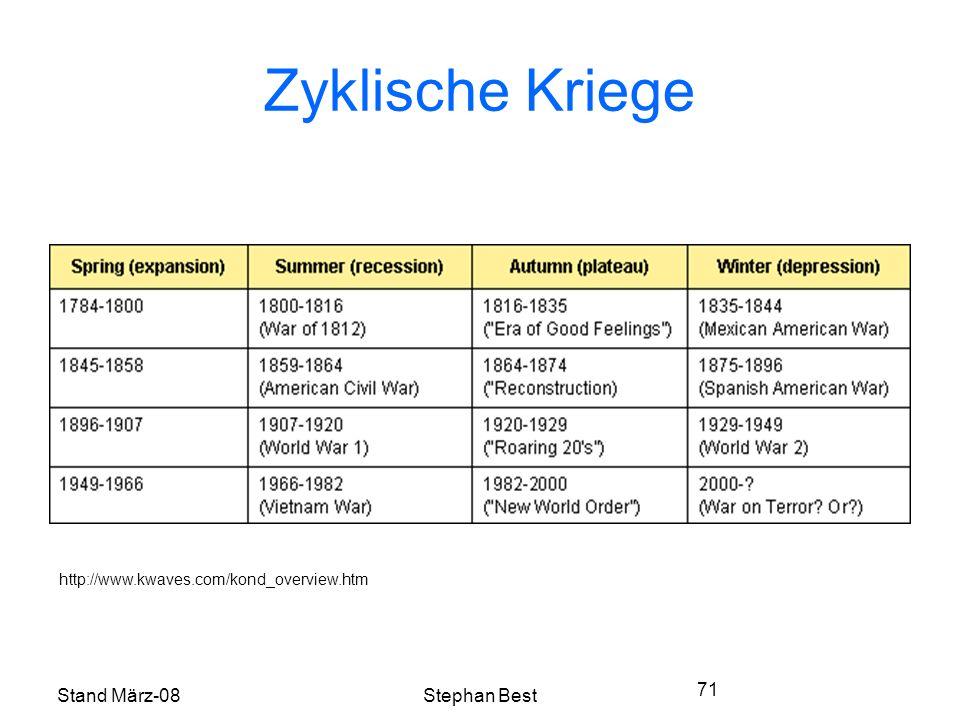 Stand März-08Stephan Best 71 Zyklische Kriege http://www.kwaves.com/kond_overview.htm