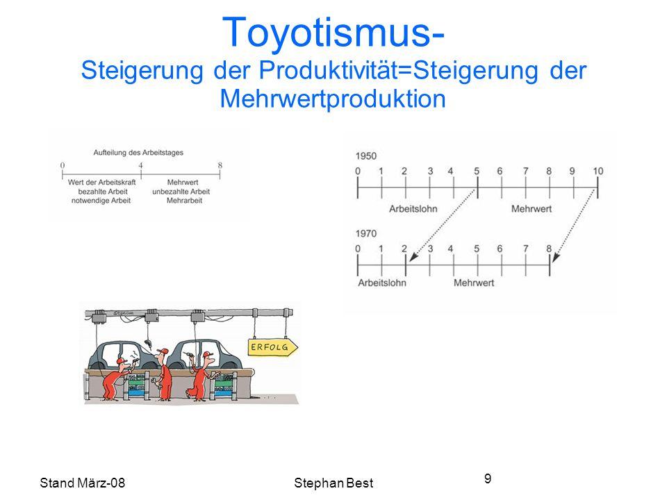 Stand März-08Stephan Best 9 Toyotismus- Steigerung der Produktivität=Steigerung der Mehrwertproduktion