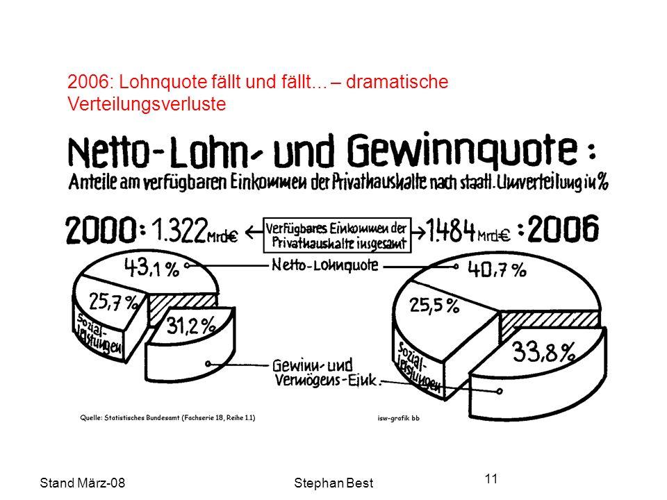 Stand März-08Stephan Best 11 2006: Lohnquote fällt und fällt... – dramatische Verteilungsverluste