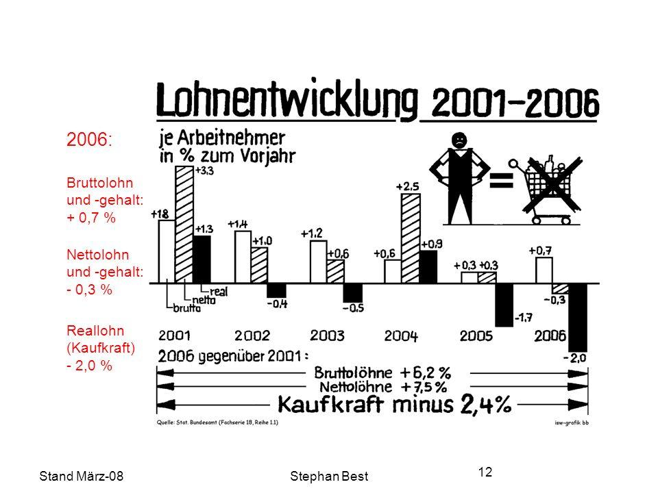 Stand März-08Stephan Best 12 2006: Bruttolohn und -gehalt: + 0,7 % Reallohn (Kaufkraft) - 2,0 % Nettolohn und -gehalt: - 0,3 %