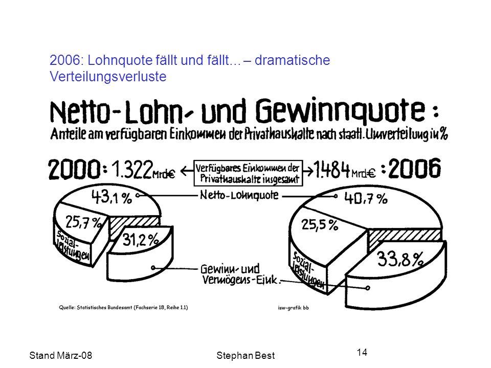 Stand März-08Stephan Best 14 2006: Lohnquote fällt und fällt... – dramatische Verteilungsverluste
