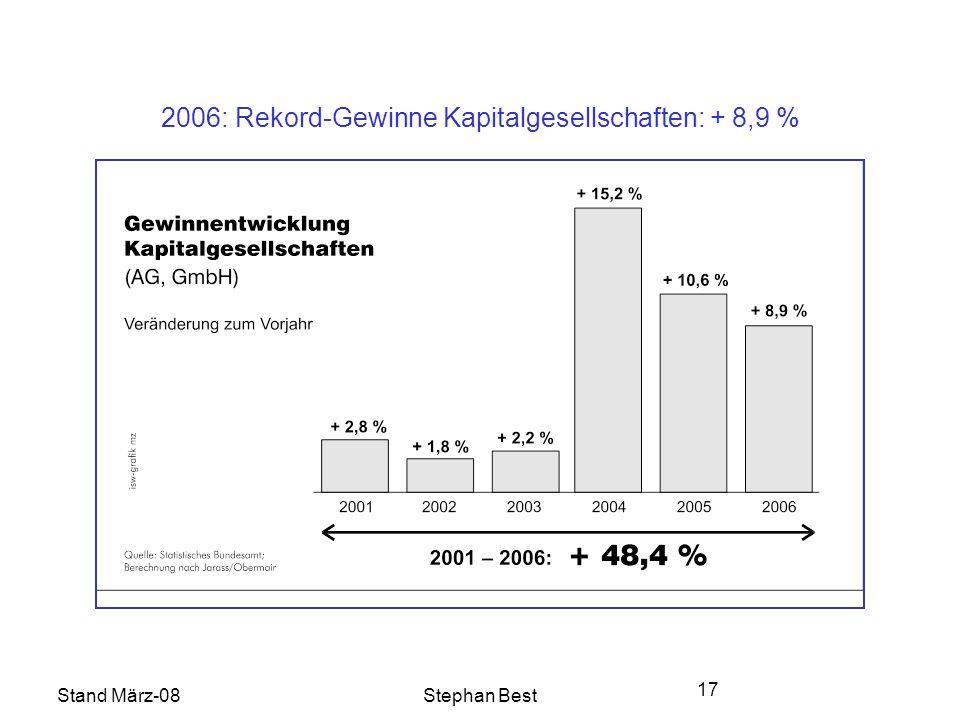Stand März-08Stephan Best 17 2006: Rekord-Gewinne Kapitalgesellschaften: + 8,9 %